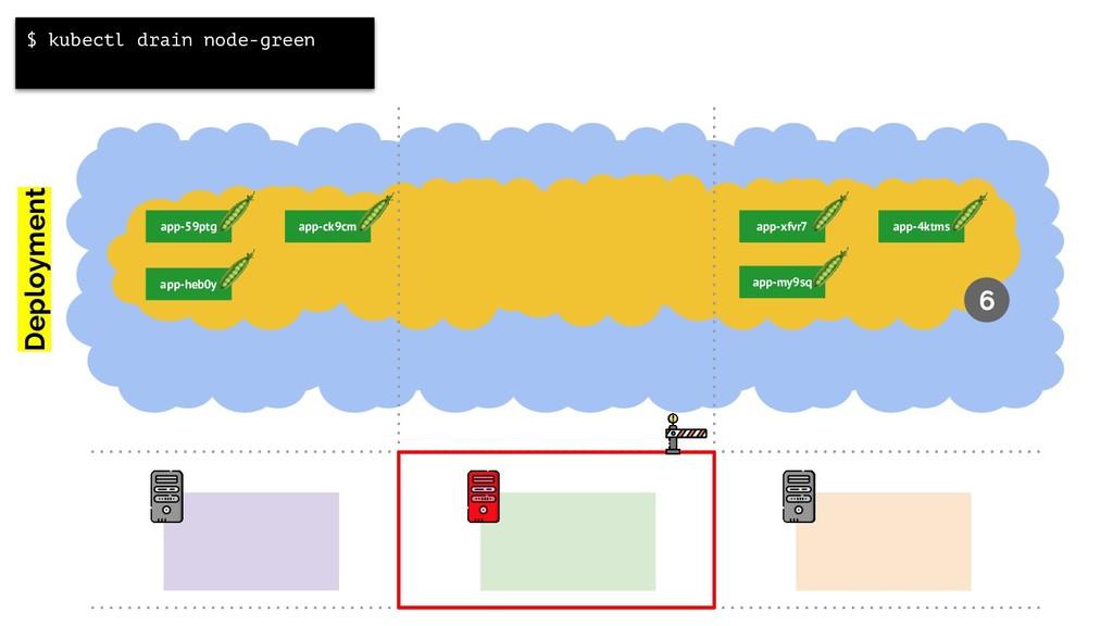 app-59ptg app-xfvr7 app-ck9cm Deployment app-4k...