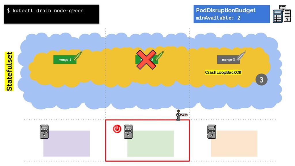 Statefulset $ kubectl drain node-green 3 mongo-...