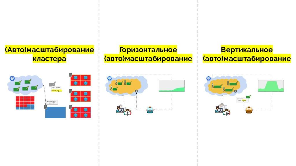 (Авто)масштабирование кластера Горизонтальное (...