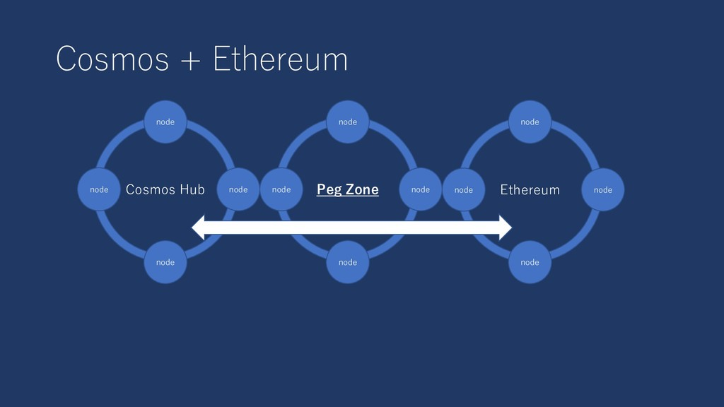 Cosmos + Ethereum Peg Zone node node Ethereum n...