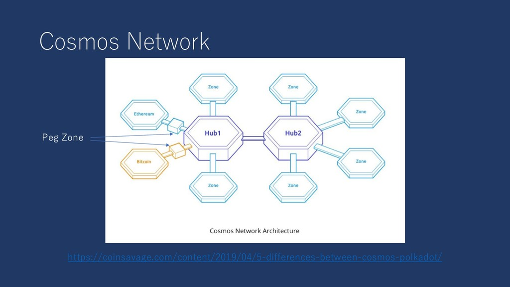 Cosmos Network https://coinsavage.com/content/2...