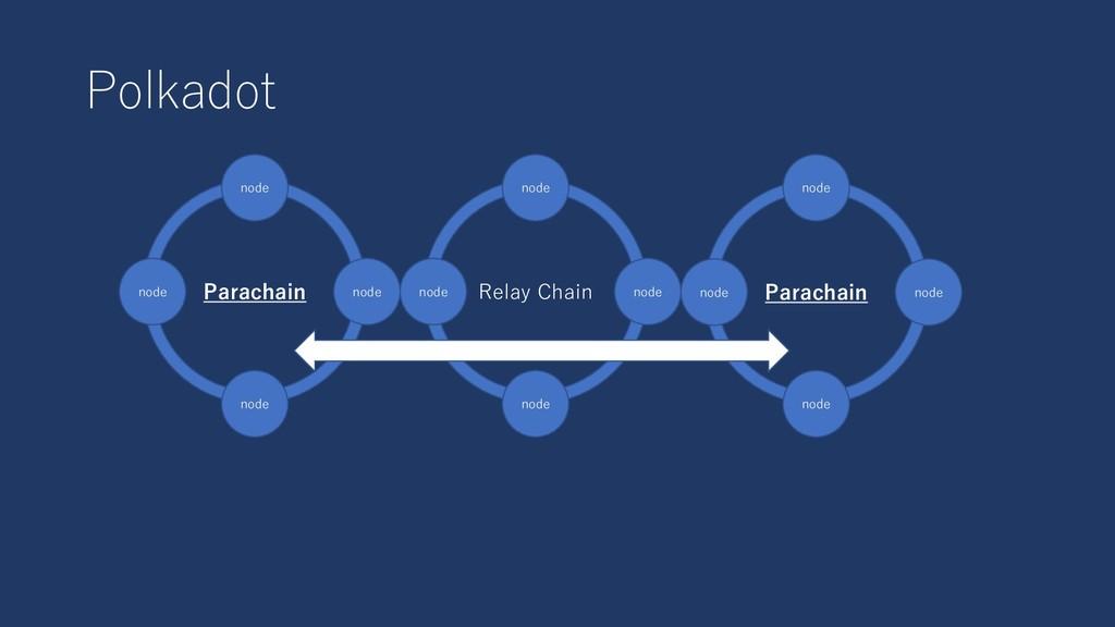 Polkadot Relay Chain node node Parachain node n...