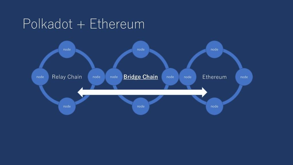 Polkadot + Ethereum Bridge Chain node node Ethe...