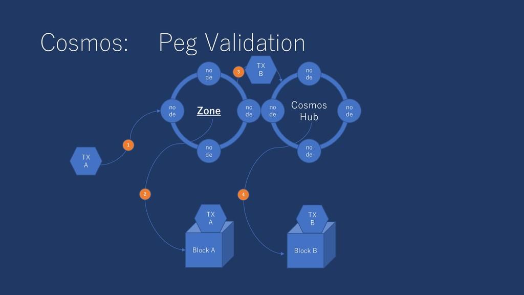 Cosmos: Peg Validation Cosmos Hub no de no de Z...