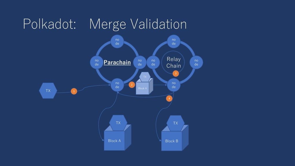 Polkadot: Merge Validation Relay Chain no de no...