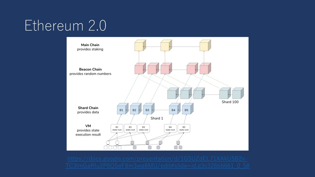 Ethereum 2.0 https://docs.google.com/presentati...