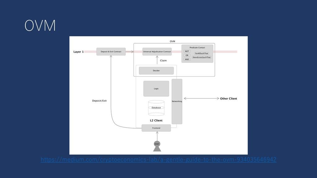 OVM https://medium.com/cryptoeconomics-lab/a-ge...