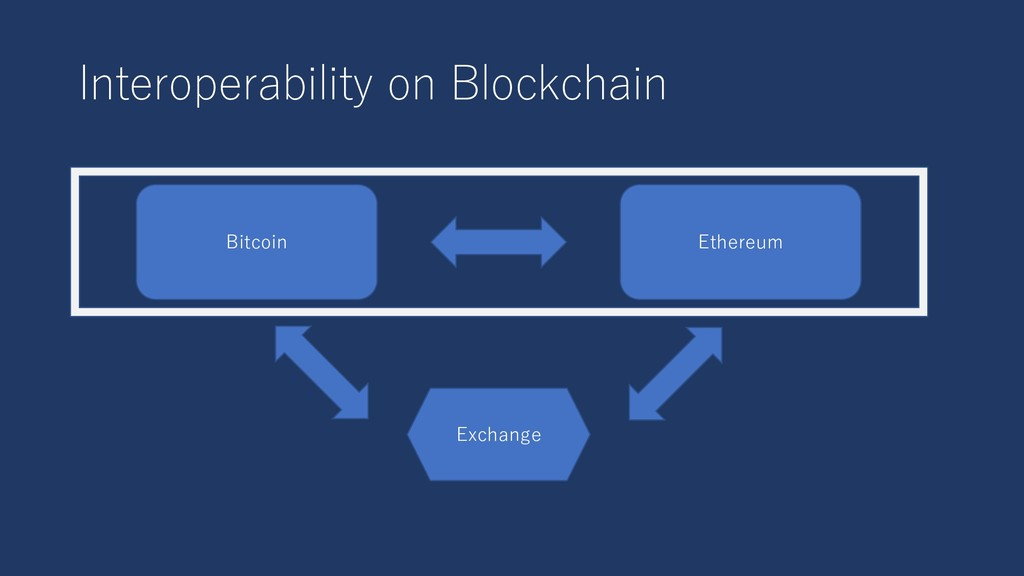 Interoperability on Blockchain Exchange Bitcoin...