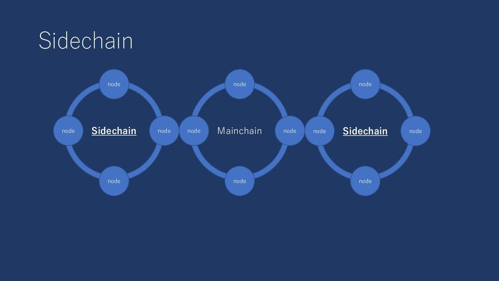 Sidechain Mainchain node node node node Sidecha...