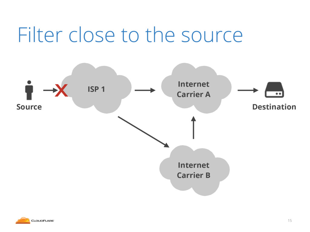 15 Filter close to the source Internet Carrier ...
