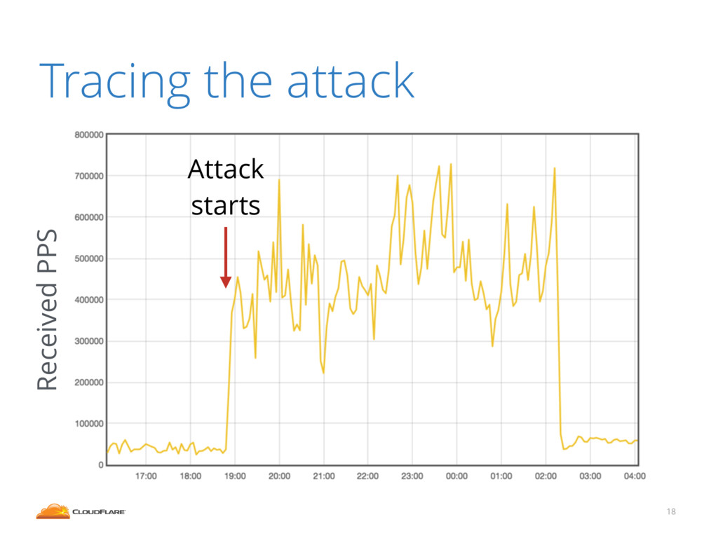 18 Tracing the attack Attack starts Received PPS