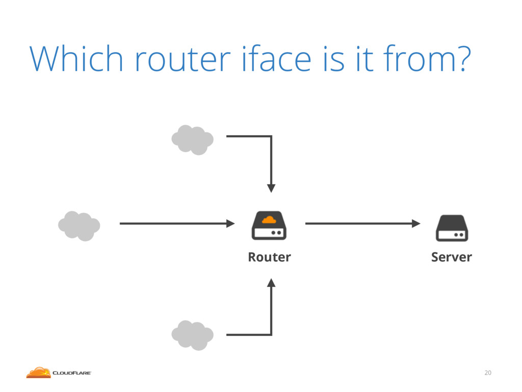 20 Which router iface is it from? Router Server