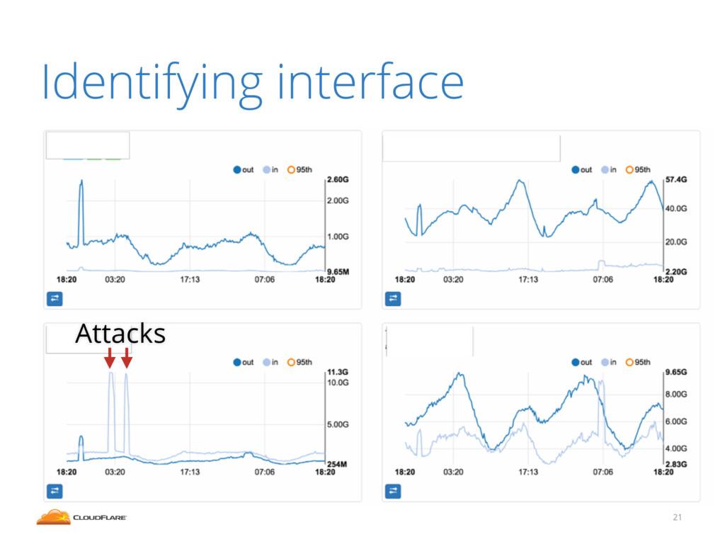 21 Identifying interface Attacks