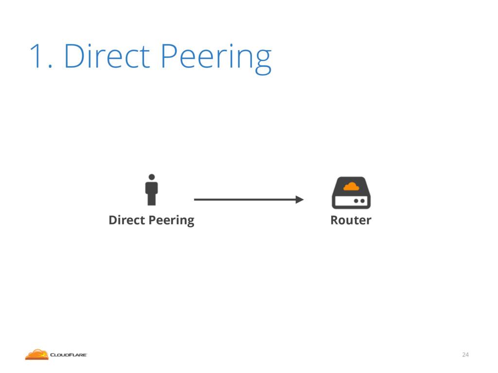 24 1. Direct Peering Router Direct Peering