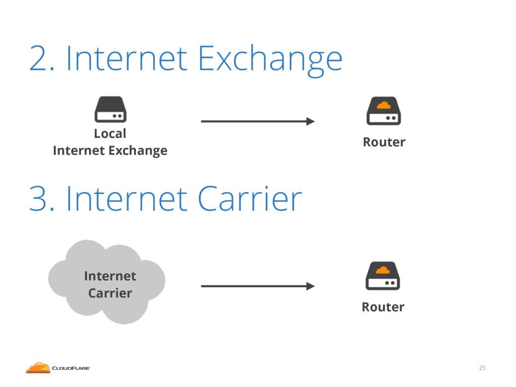 2. Internet Exchange ! ! 3. Internet Carrier 25...