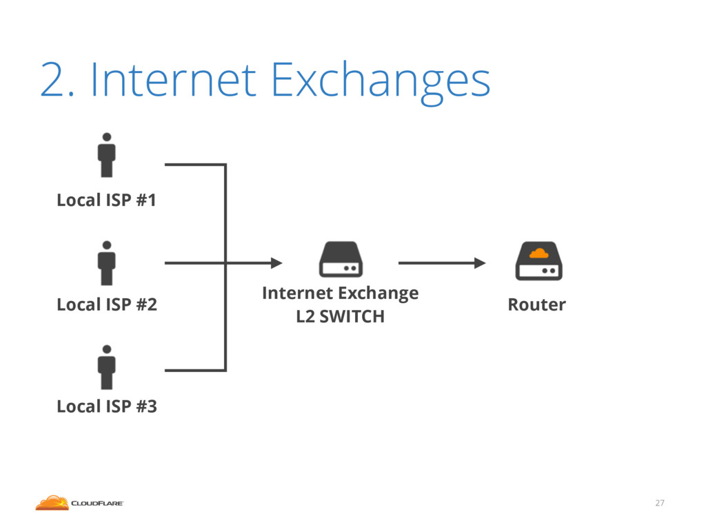 27 2. Internet Exchanges Router Internet Exchan...