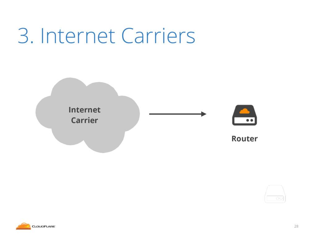 28 3. Internet Carriers Target network ! Intern...