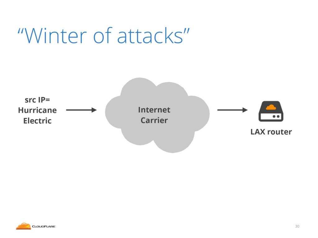 "30 ""Winter of attacks"" src IP= Hurricane Electr..."