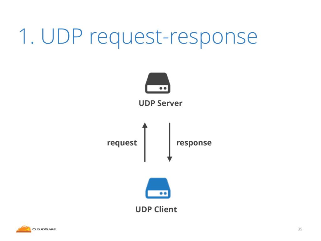 1. UDP request-response 35 UDP Server UDP Clien...