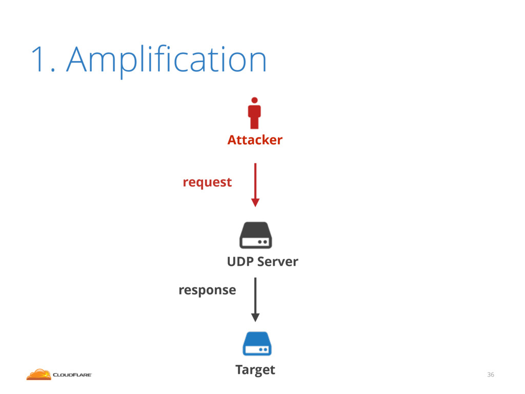 1. Amplification 36 Attacker Target UDP Server r...