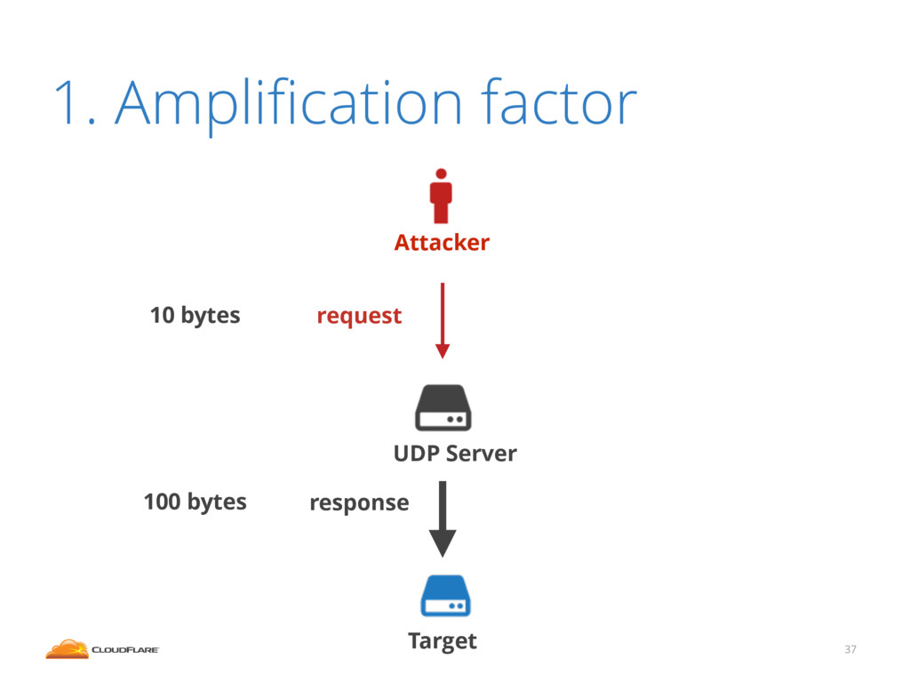 1. Amplification factor 37 Attacker Target UDP S...