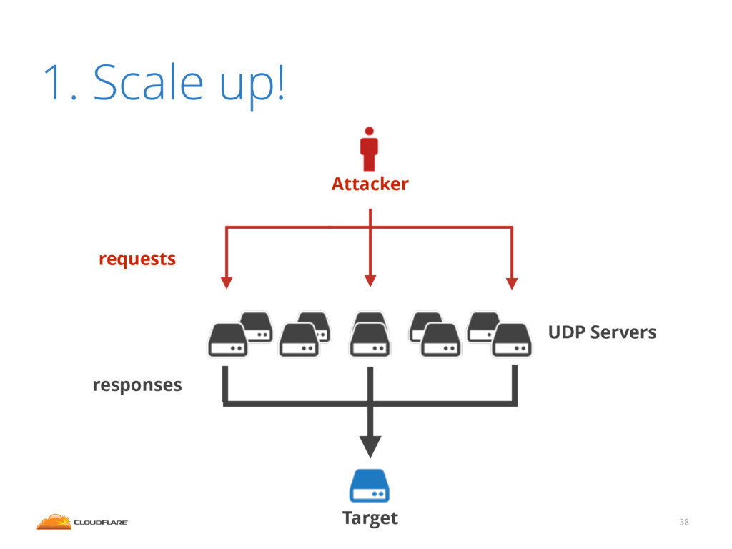 1. Scale up! 38 Attacker Target UDP Servers req...