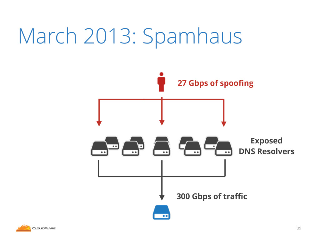 March 2013: Spamhaus 39 300 Gbps of traffic 27 Gb...