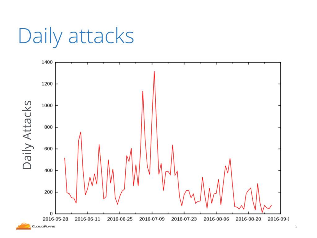 5 Daily attacks Daily Attacks