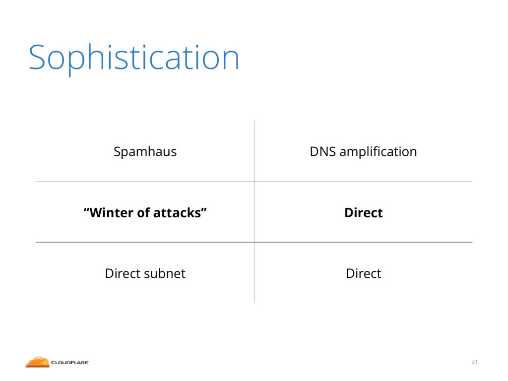 """41 Sophistication Spamhaus DNS amplification """"Wi..."""