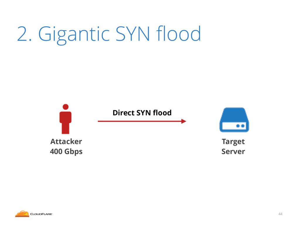44 2. Gigantic SYN flood Target Server Attacker ...