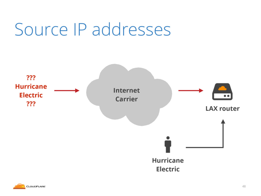 48 Source IP addresses LAX router ! Internet Ca...