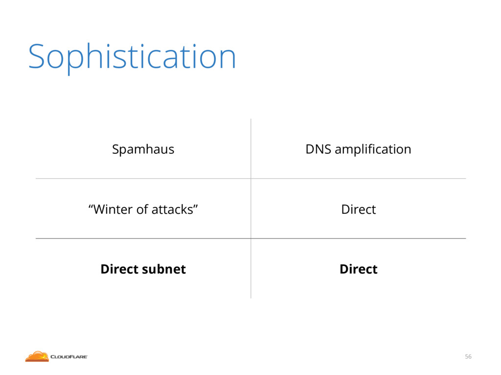 """56 Sophistication Spamhaus DNS amplification """"Wi..."""