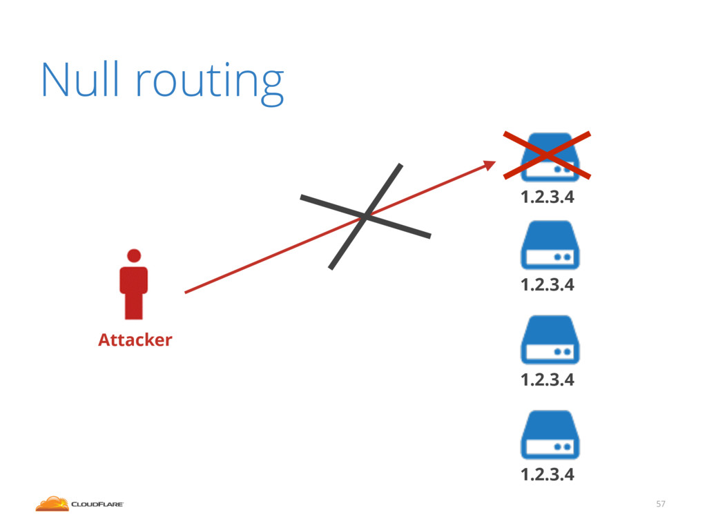 57 Null routing 1.2.3.4 Attacker 1.2.3.4 1.2.3....