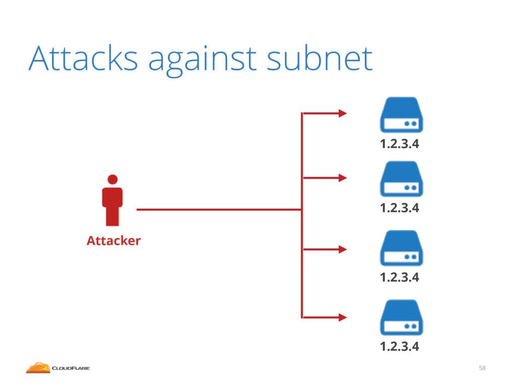 58 Attacks against subnet Attacker 1.2.3.4 1.2....