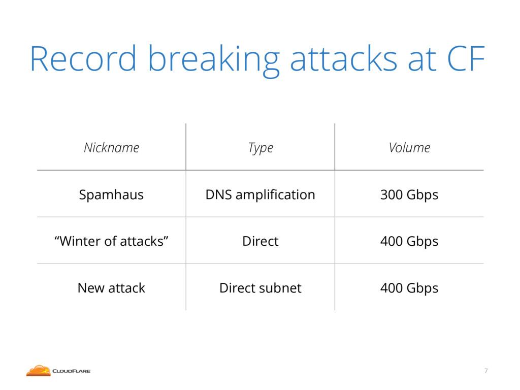 7 Record breaking attacks at CF Nickname Type V...