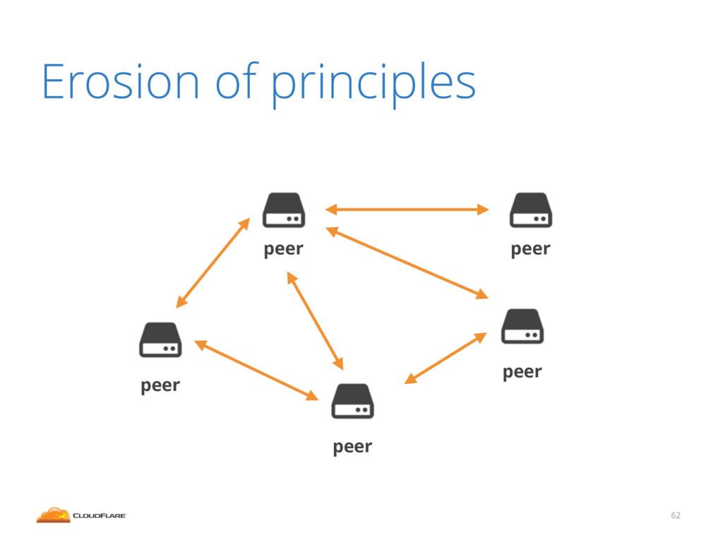 62 Erosion of principles peer peer peer peer pe...
