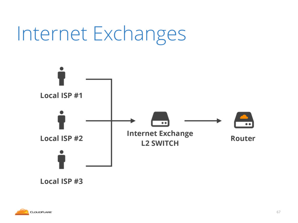 67 Router Internet Exchange L2 SWITCH Local ISP...