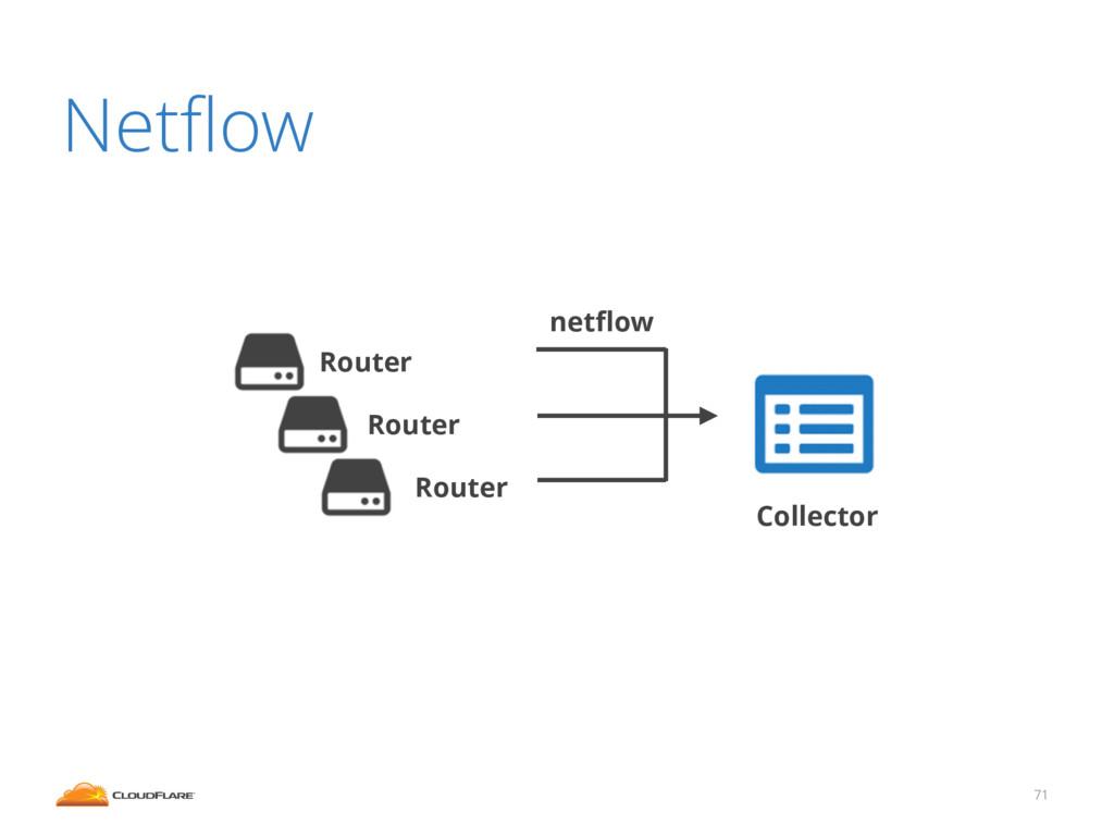 71 Netflow netflow Collector Router Router Router