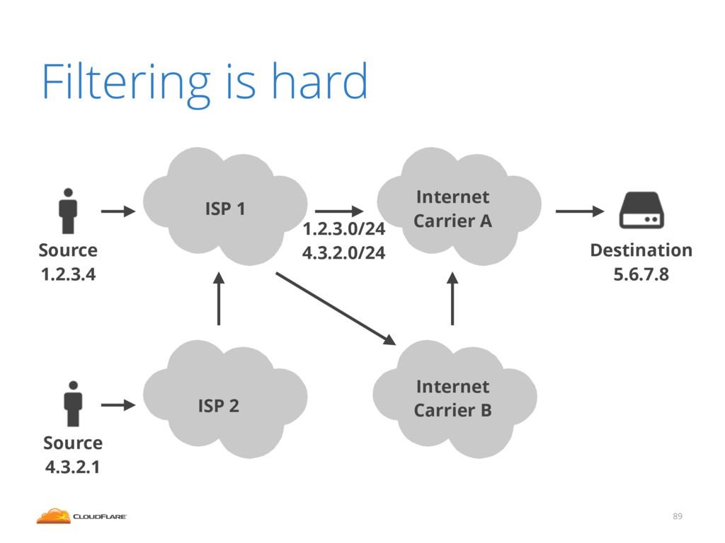 89 Internet Carrier A Source 1.2.3.4 Destinatio...