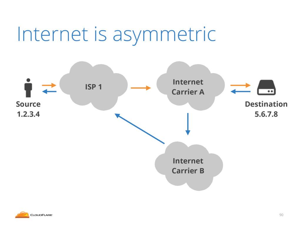 90 Internet is asymmetric Internet Carrier A So...