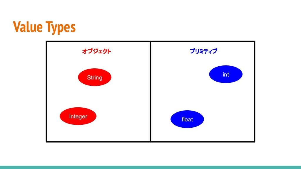 Value Types オブジェクト プリミティブ String Integer float ...