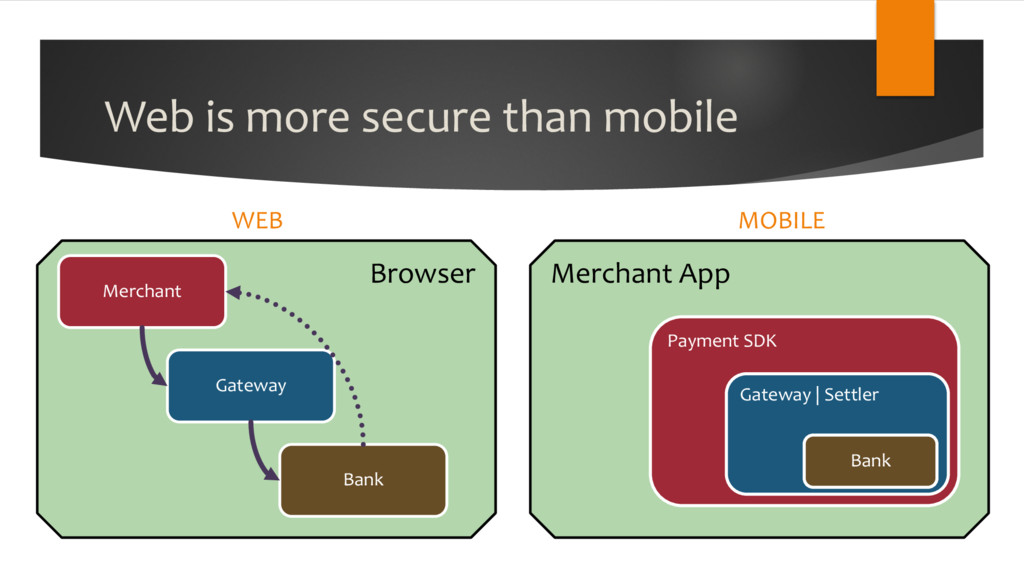 Web is more secure than mobile WEB MOBILE Merch...