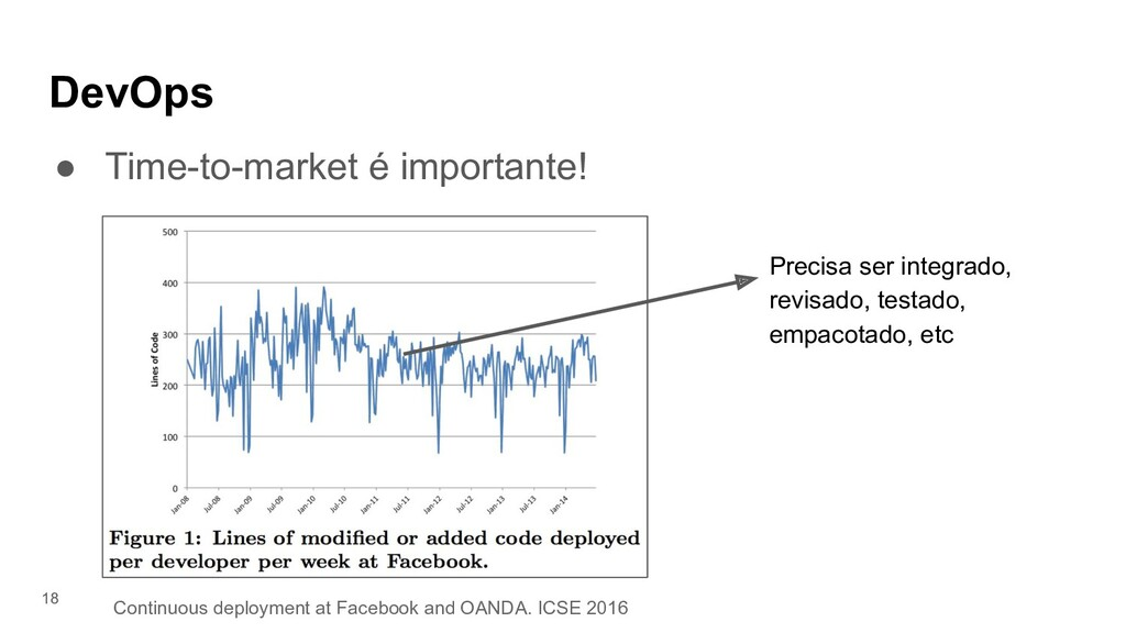 DevOps ● Time-to-market é importante! 18 Precis...