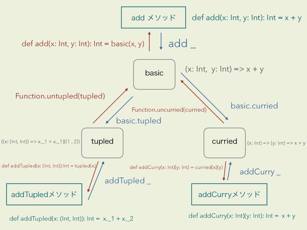 UVQMFE CBTJD DVSSJFE BEEϝιου add _ def add(x: ...
