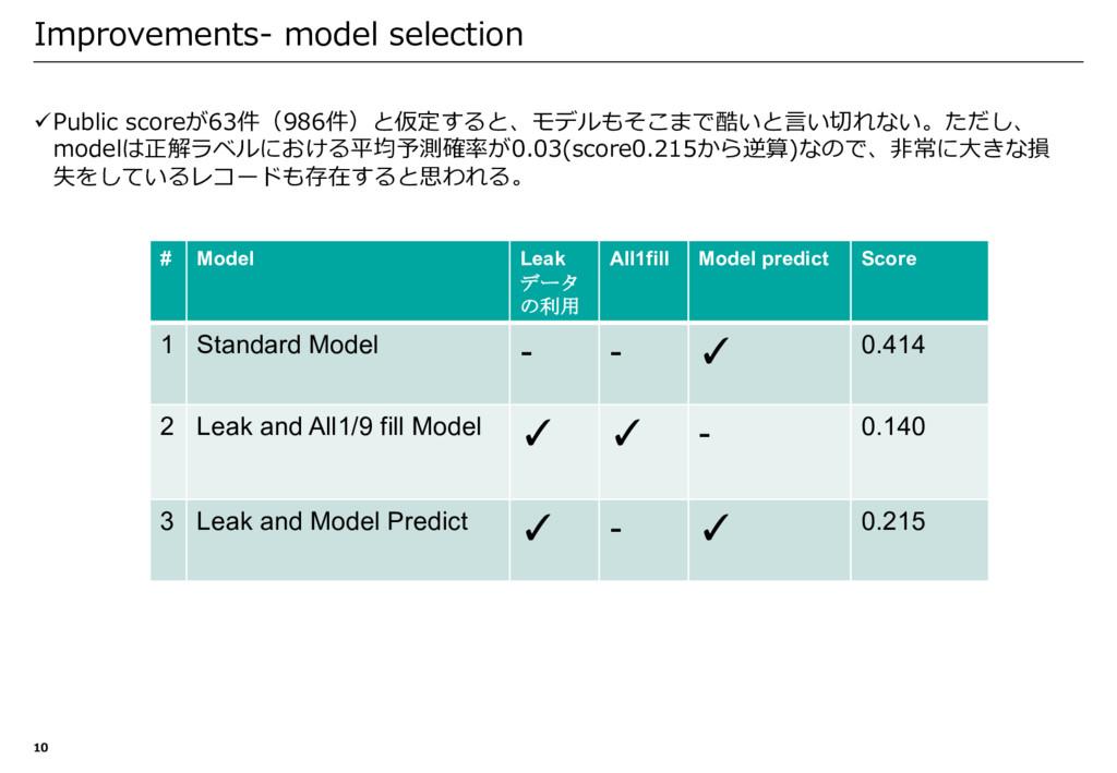 üPublic scoreが63件(986件)と仮定すると、モデルもそこまで酷いと⾔い切れない...