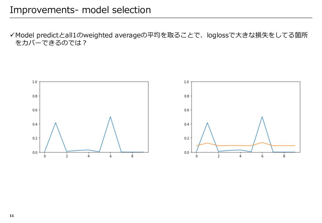 üModel predictとall1のweighted averageの平均を取ることで、l...