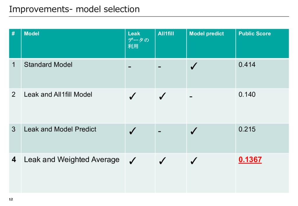 Improvements- model selection 12 # Model Leak デ...