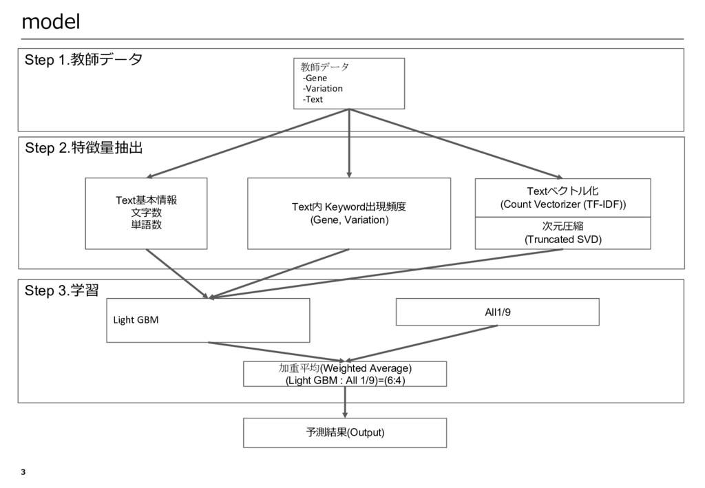 Step 1.教師データ Step 2.特徴量抽出 Step 3.学習 model 3 Tex...