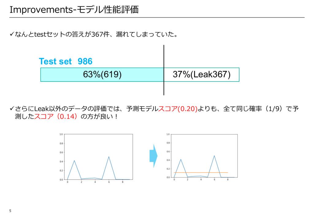 Improvements-モデル性能評価 üなんとtestセットの答えが367件、漏れてしまっ...