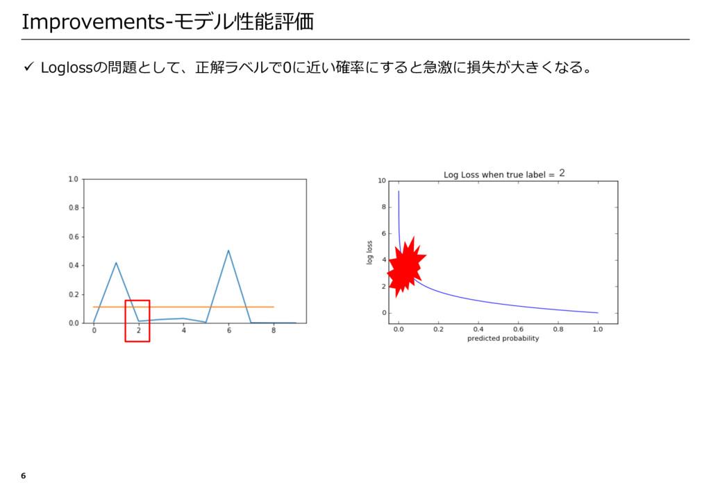 ü Loglossの問題として、正解ラベルで0に近い確率にすると急激に損失が⼤きくなる。 Im...